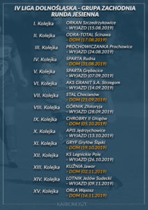 Lista kolejek