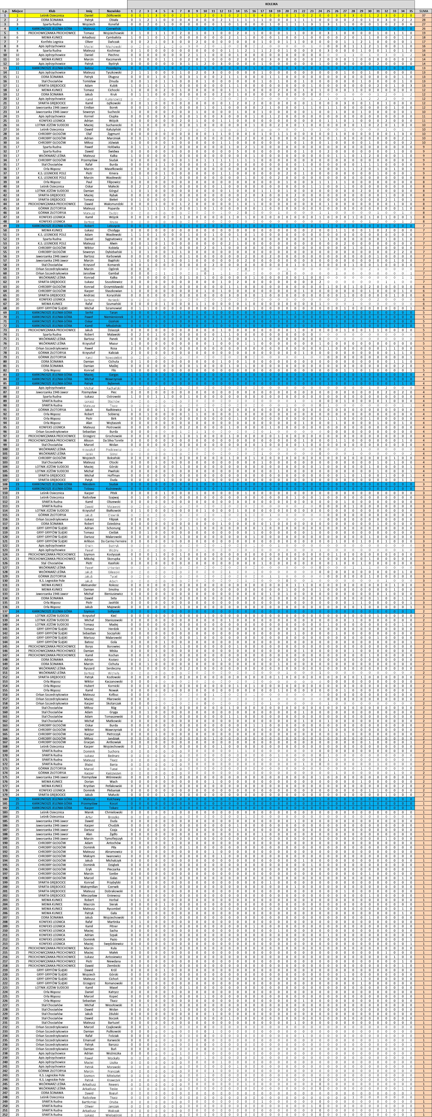 klasyfikacja końcola - strzelcy
